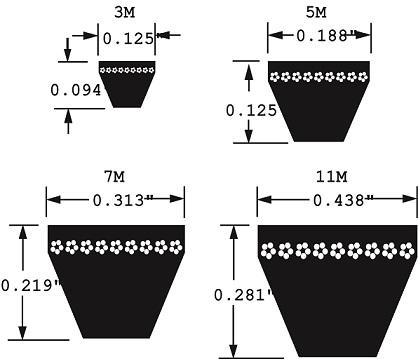 ContiTech Goodyear Neothane® Specialty Belts 3M,5M,7M,11M